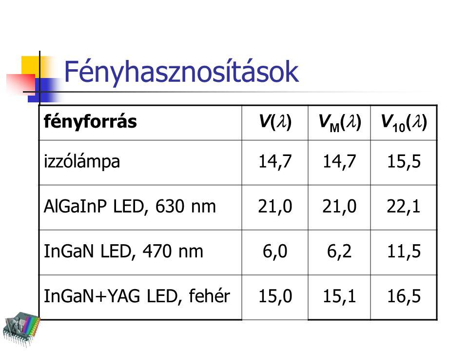 Fényhasznosítások fényforrás V() VM() V10() izzólámpa 14,7 15,5