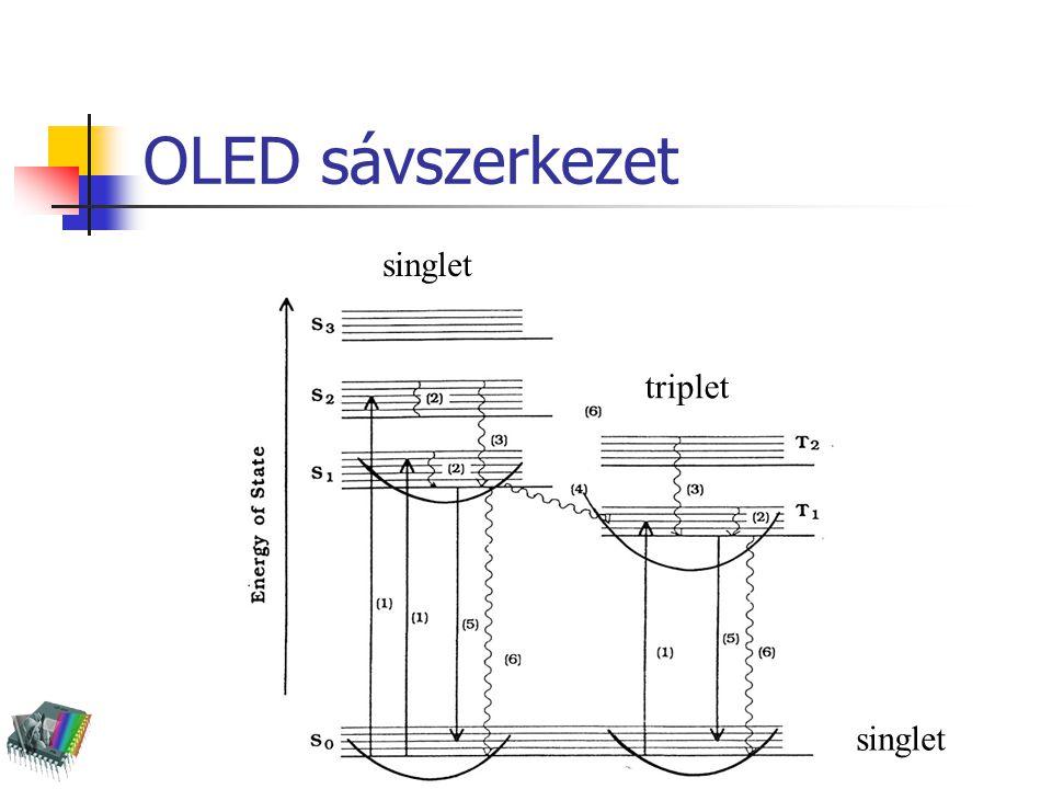 OLED sávszerkezet singlet triplet