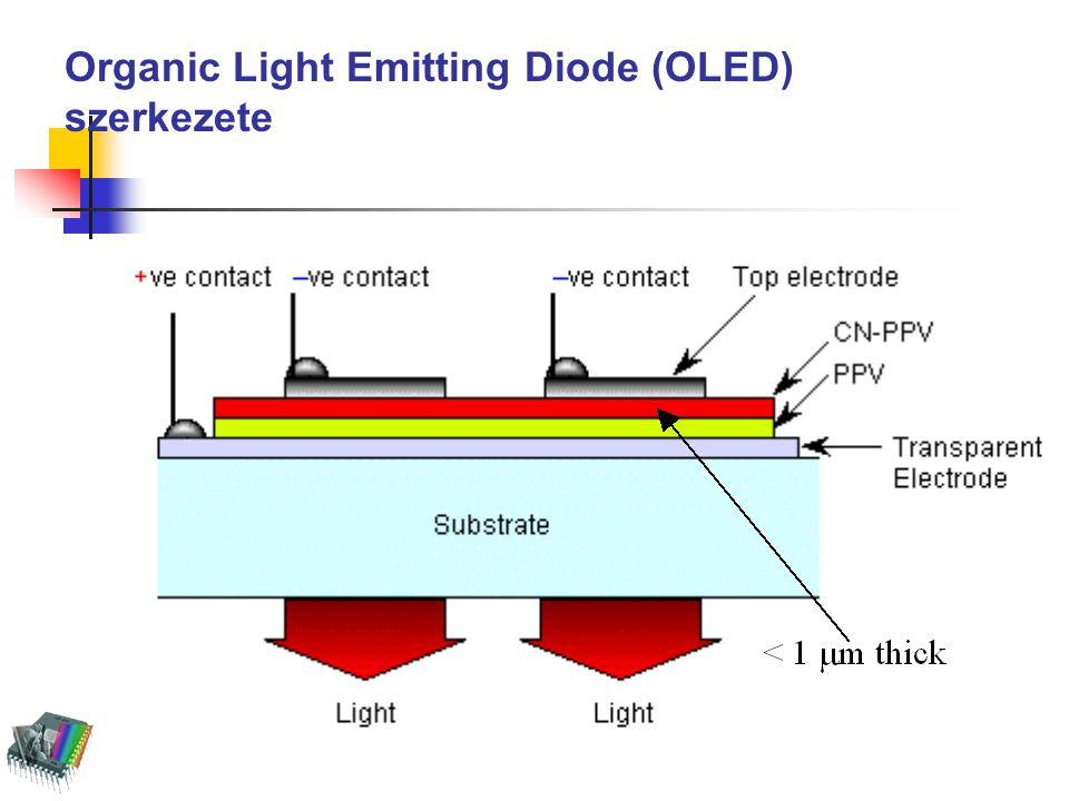 Organic Light Emitting Diode (OLED) szerkezete