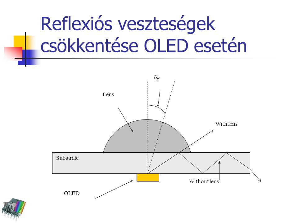Reflexiós veszteségek csökkentése OLED esetén