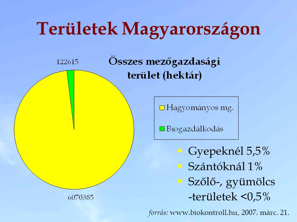 Területek Magyarországon