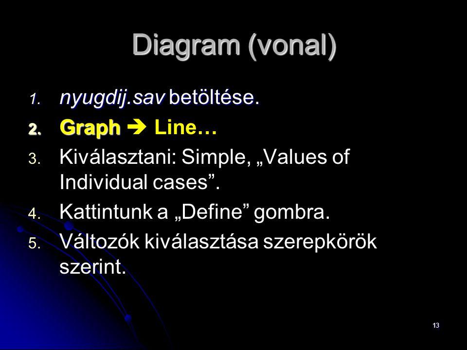 Diagram (vonal) nyugdij.sav betöltése. Graph  Line…