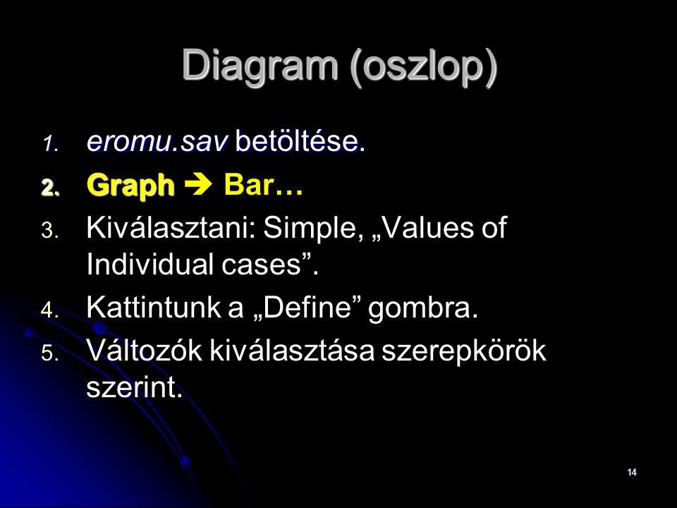 Diagram (oszlop) eromu.sav betöltése. Graph  Bar…