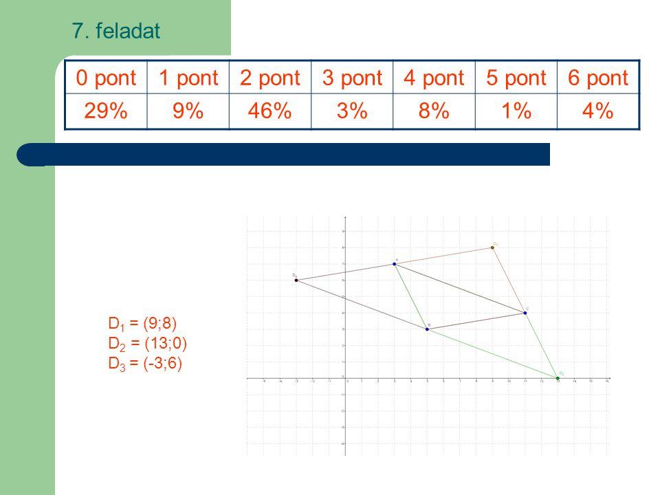 7. feladat 0 pont 1 pont 2 pont 3 pont 4 pont 5 pont 6 pont 29% 9% 46%
