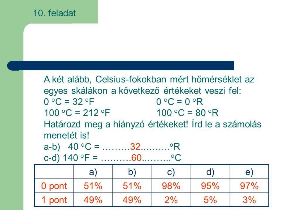 10. feladat A két alább, Celsius-fokokban mért hőmérséklet az egyes skálákon a következő értékeket veszi fel: