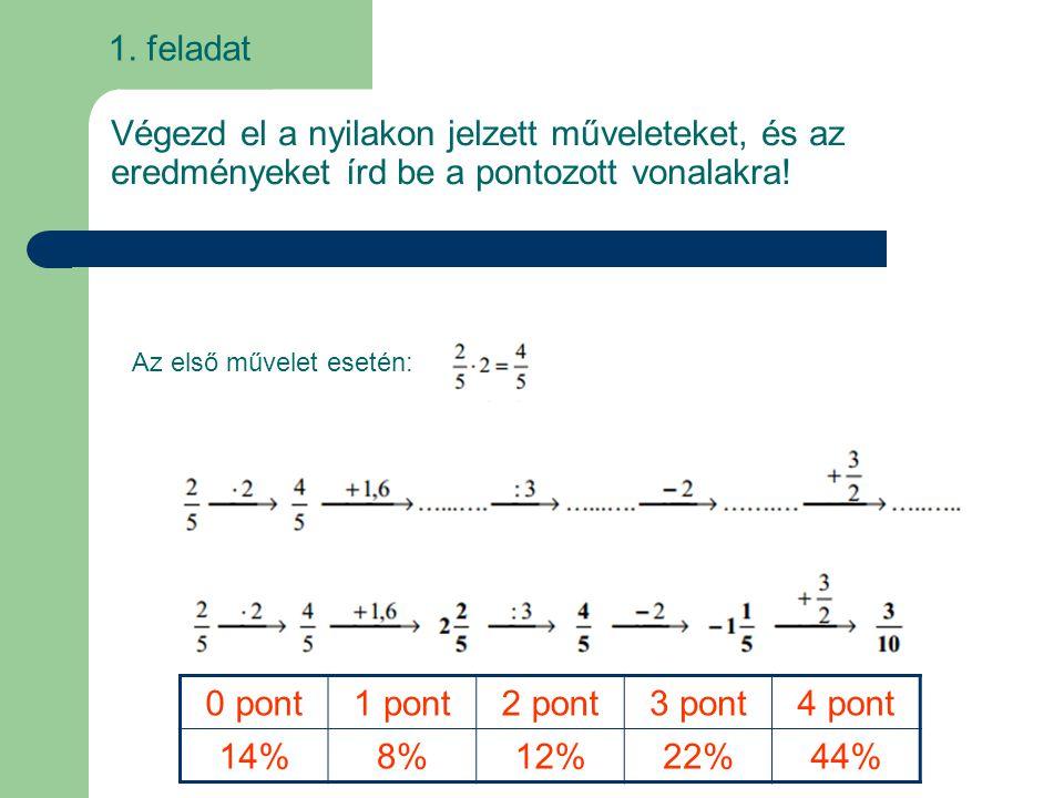 1. feladat Végezd el a nyilakon jelzett műveleteket, és az eredményeket írd be a pontozott vonalakra!