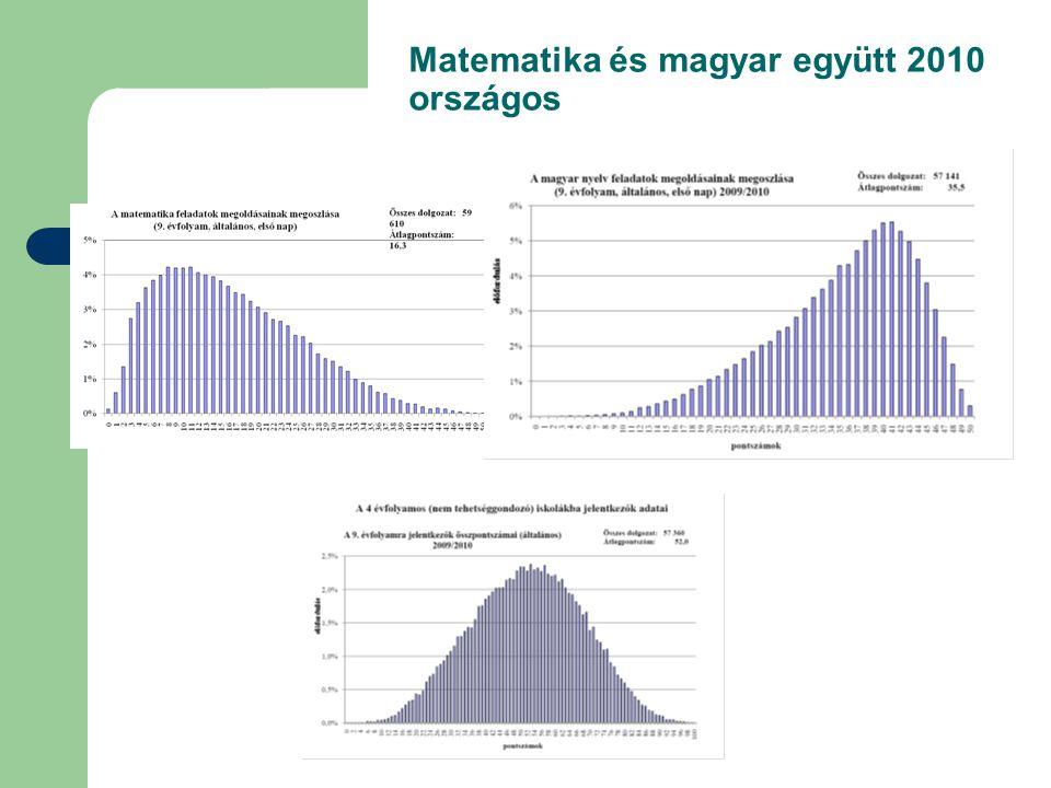 Matematika és magyar együtt 2010 országos