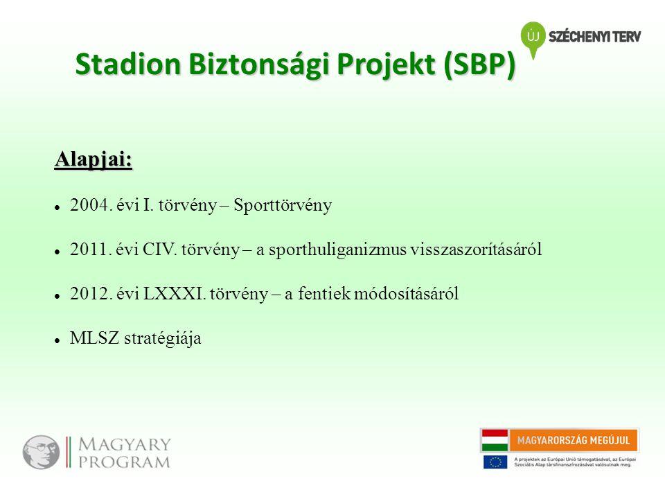 Stadion Biztonsági Projekt (SBP)