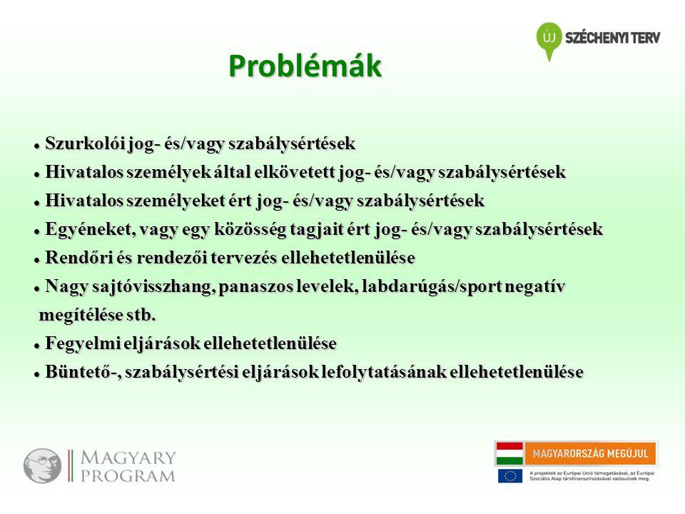Problémák Szurkolói jog- és/vagy szabálysértések
