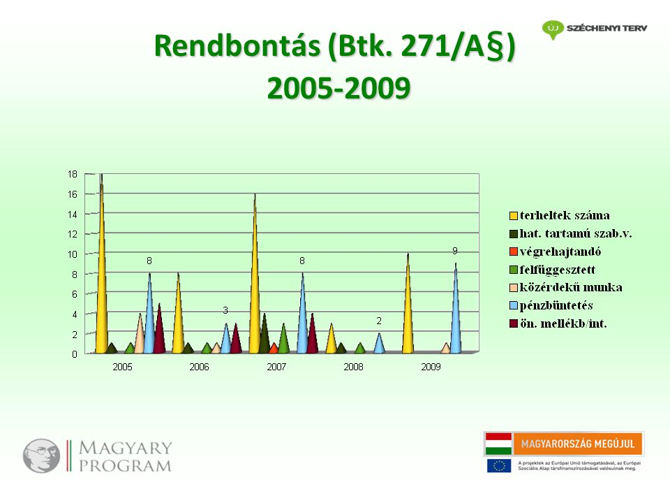 Rendbontás (Btk. 271/A§) 2005-2009