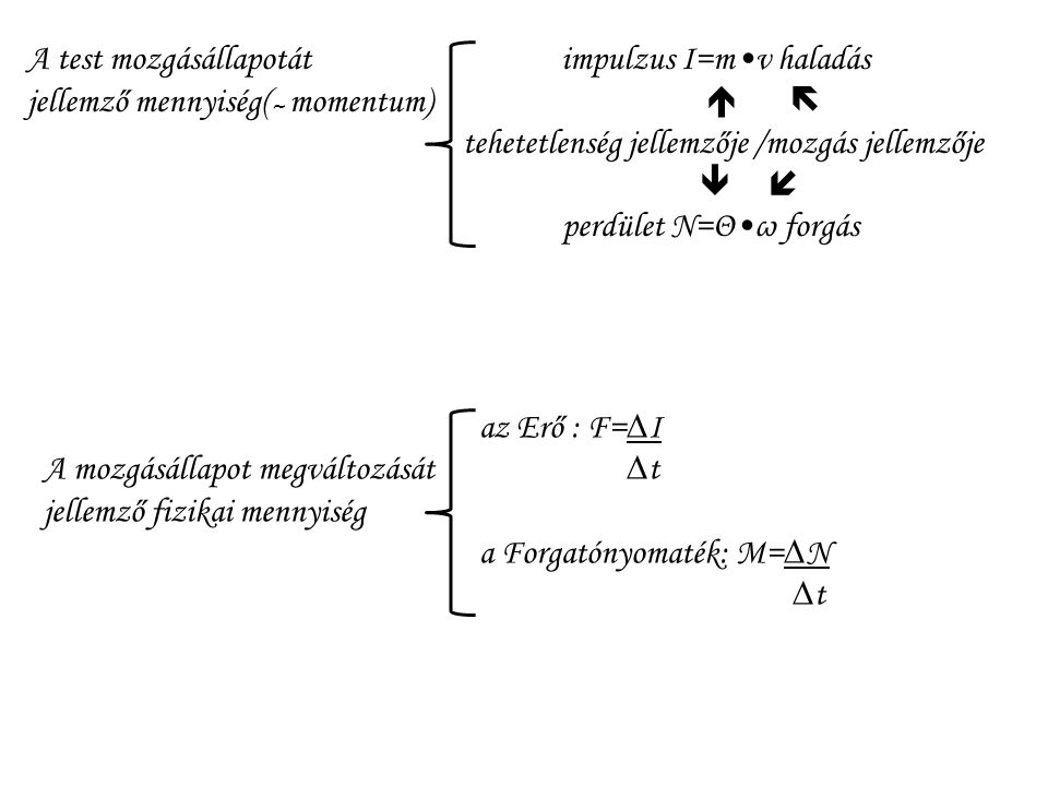 A test mozgásállapotát impulzus I=m•v haladás