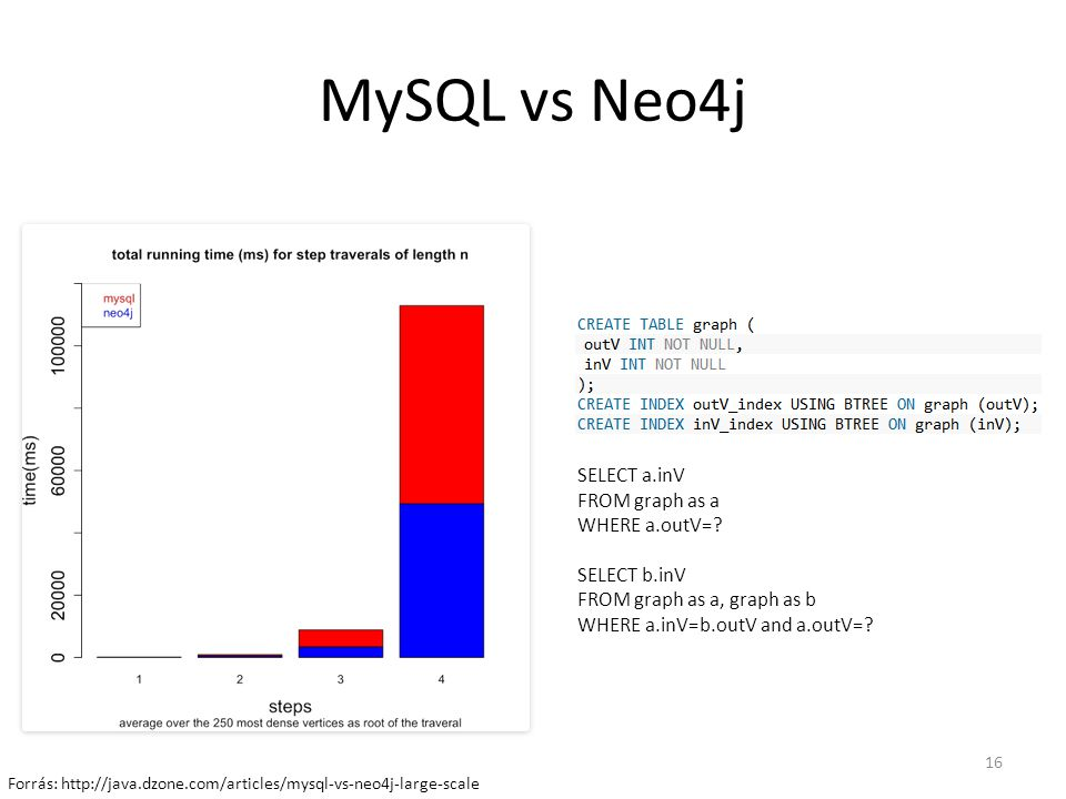 MySQL vs Neo4j SELECT a.inV FROM graph as a WHERE a.outV=
