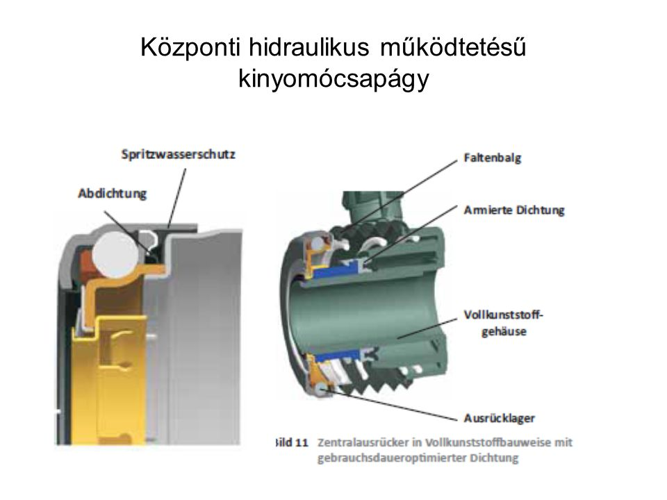 Központi hidraulikus működtetésű kinyomócsapágy