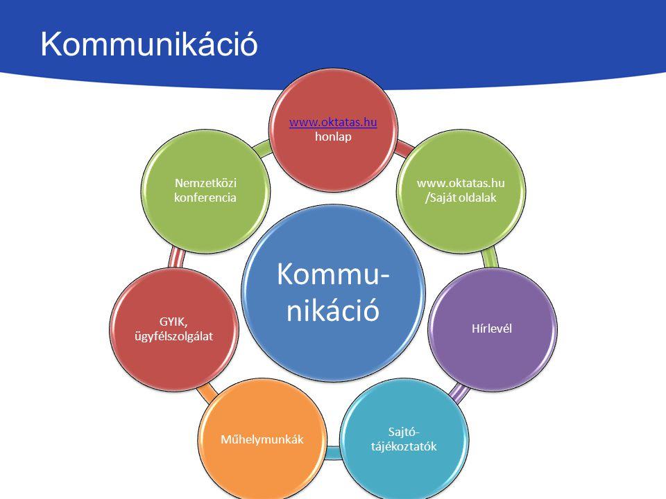 Kommunikáció Kommu-nikáció www.oktatas.hu honlap