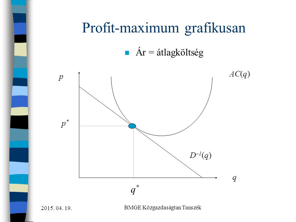 Profit-maximum grafikusan