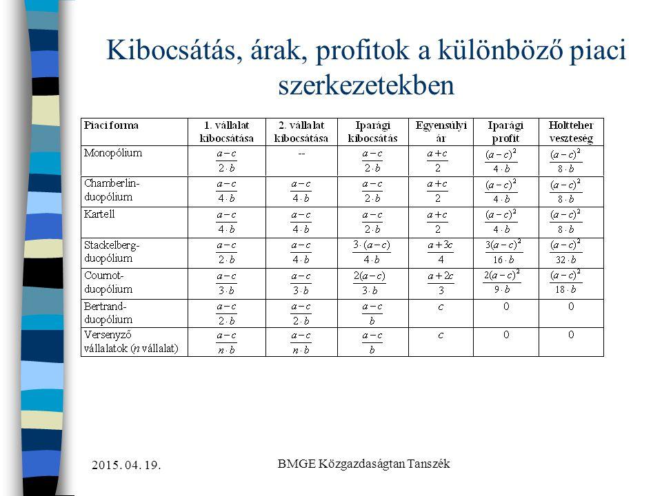 Kibocsátás, árak, profitok a különböző piaci szerkezetekben