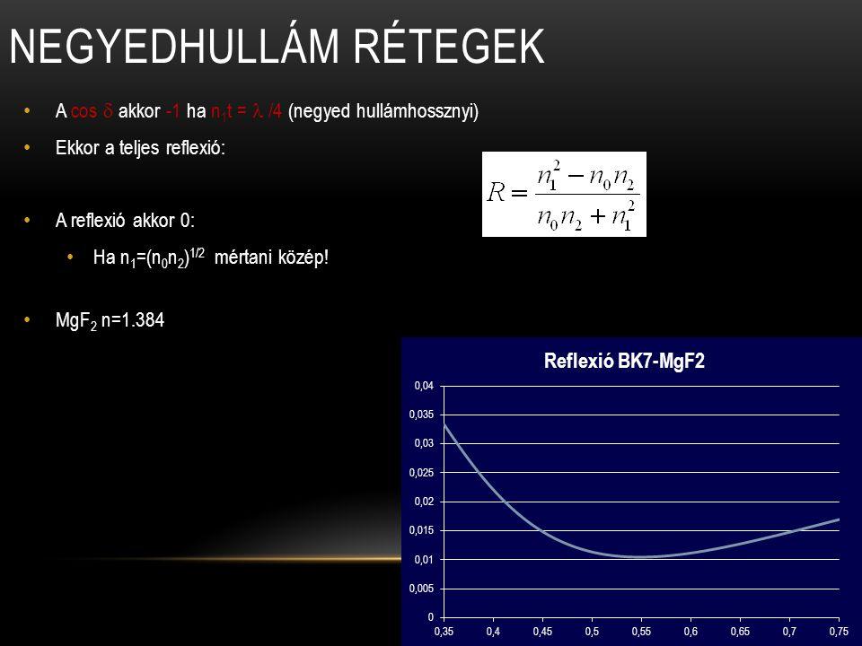 Negyedhullám rétegek A cos d akkor -1 ha n1t = l /4 (negyed hullámhossznyi) Ekkor a teljes reflexió: