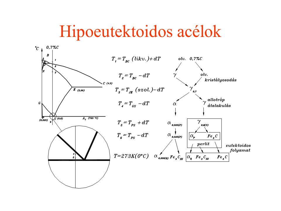 Hipoeutektoidos acélok