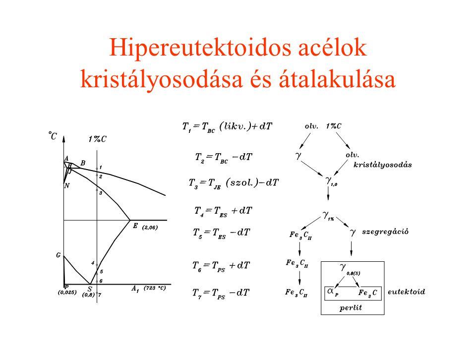 Hipereutektoidos acélok kristályosodása és átalakulása