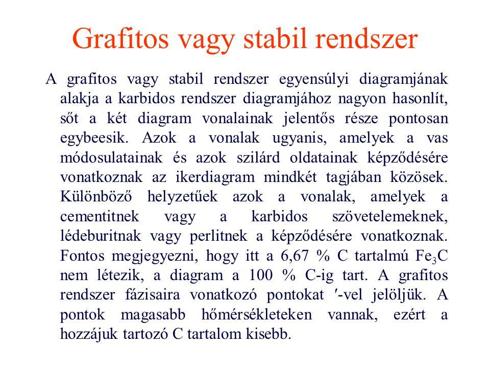 Grafitos vagy stabil rendszer