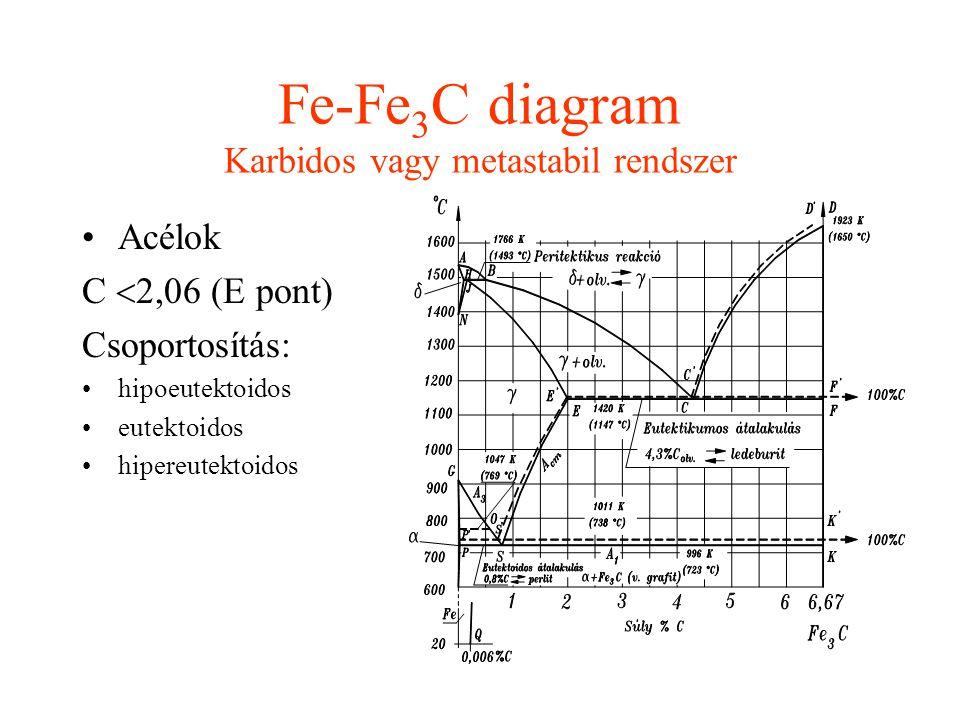 Fe-Fe3C diagram Karbidos vagy metastabil rendszer