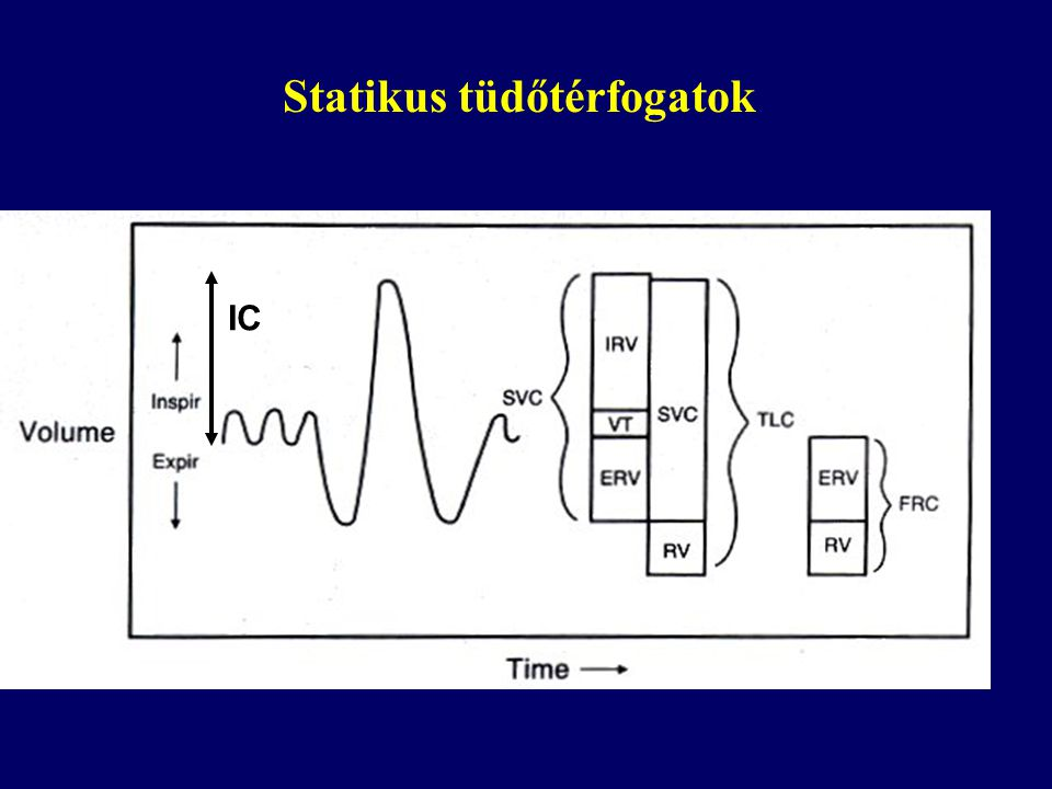 Statikus tüdőtérfogatok