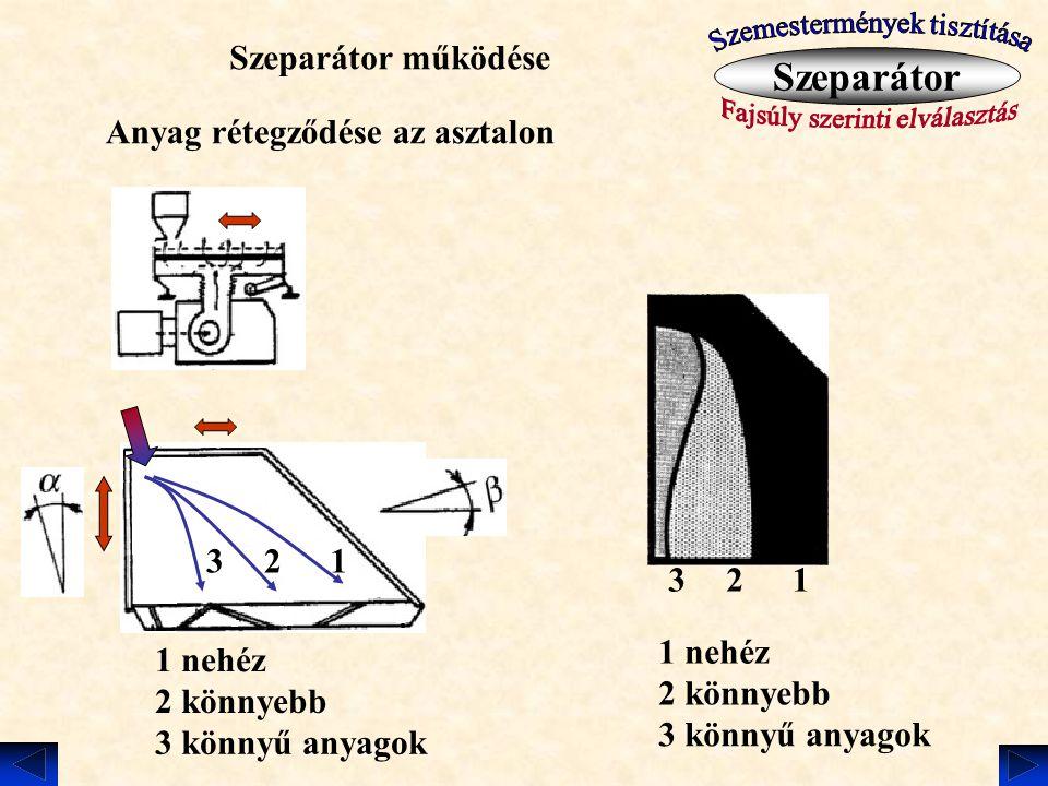 Szeparátor Szeparátor működése Anyag rétegződése az asztalon 3 2 1 3 2