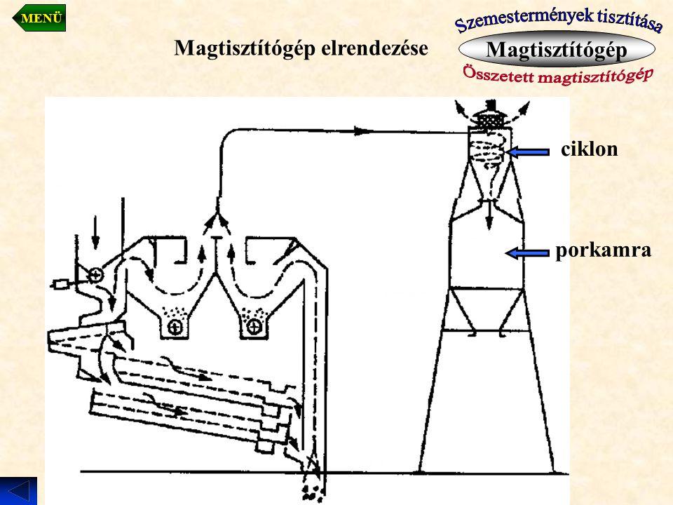 Magtisztítógép elrendezése Magtisztítógép