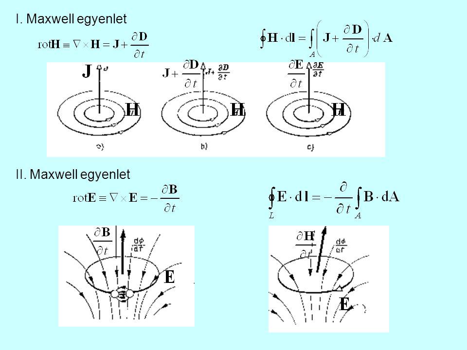 I. Maxwell egyenlet II. Maxwell egyenlet