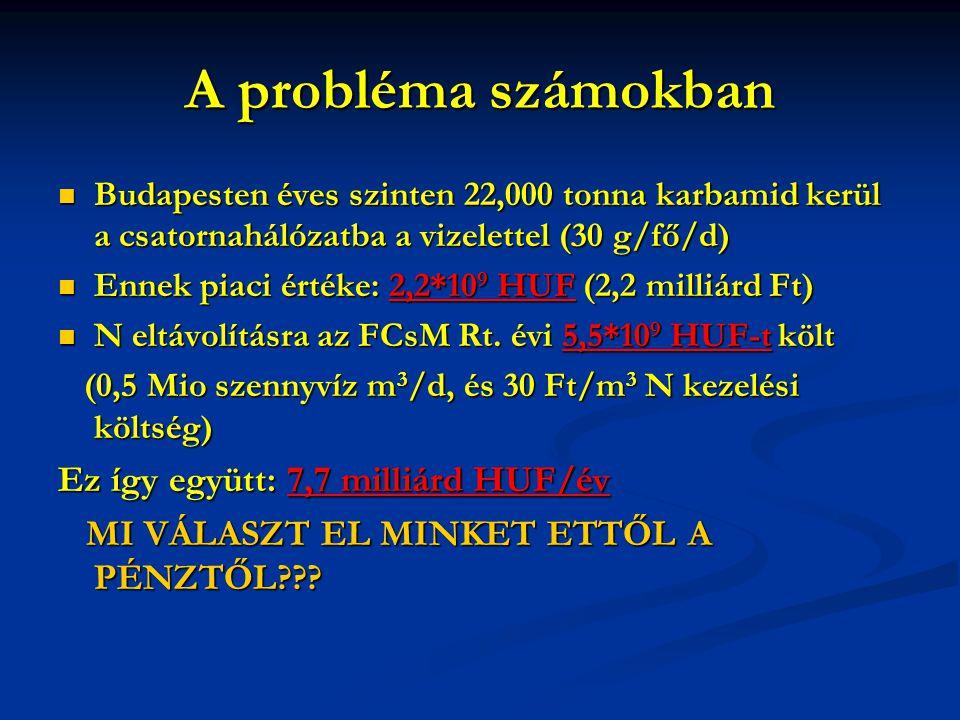 A probléma számokban Ez így együtt: 7,7 milliárd HUF/év