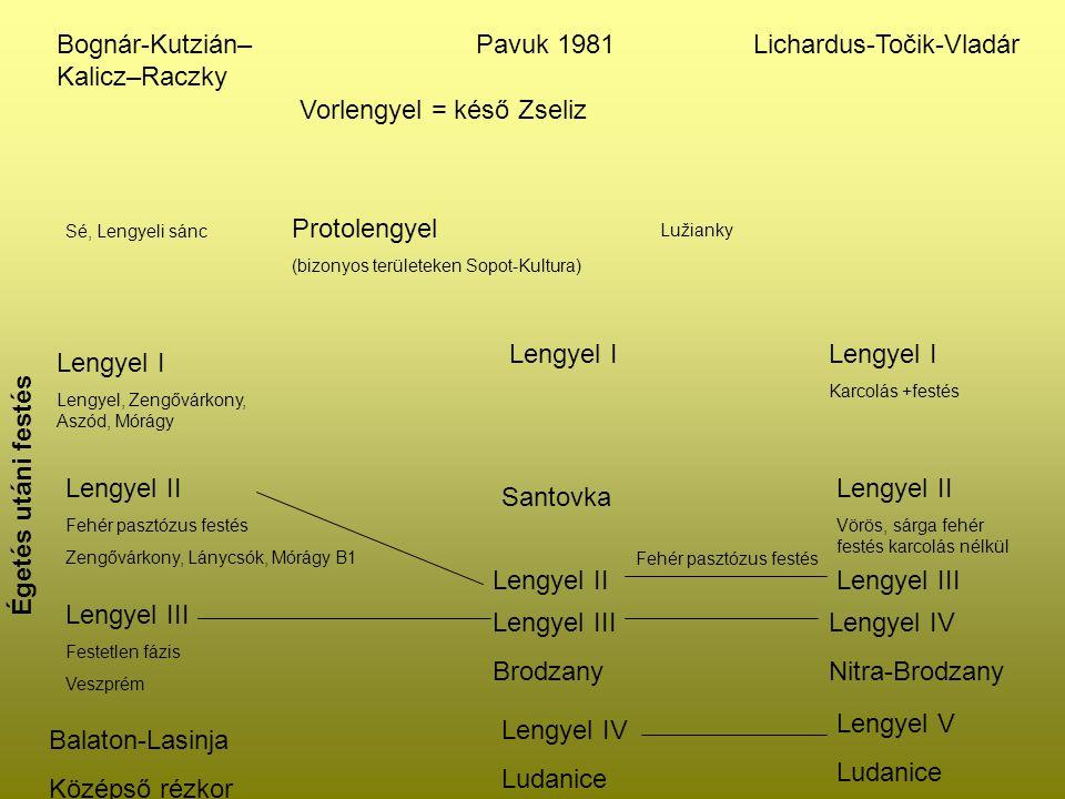 Bognár-Kutzián–Kalicz–Raczky Pavuk 1981 Lichardus-Točik-Vladár