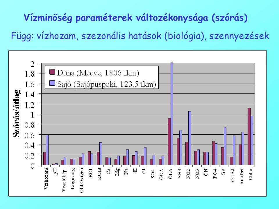 Vízminőség paraméterek változékonysága (szórás)