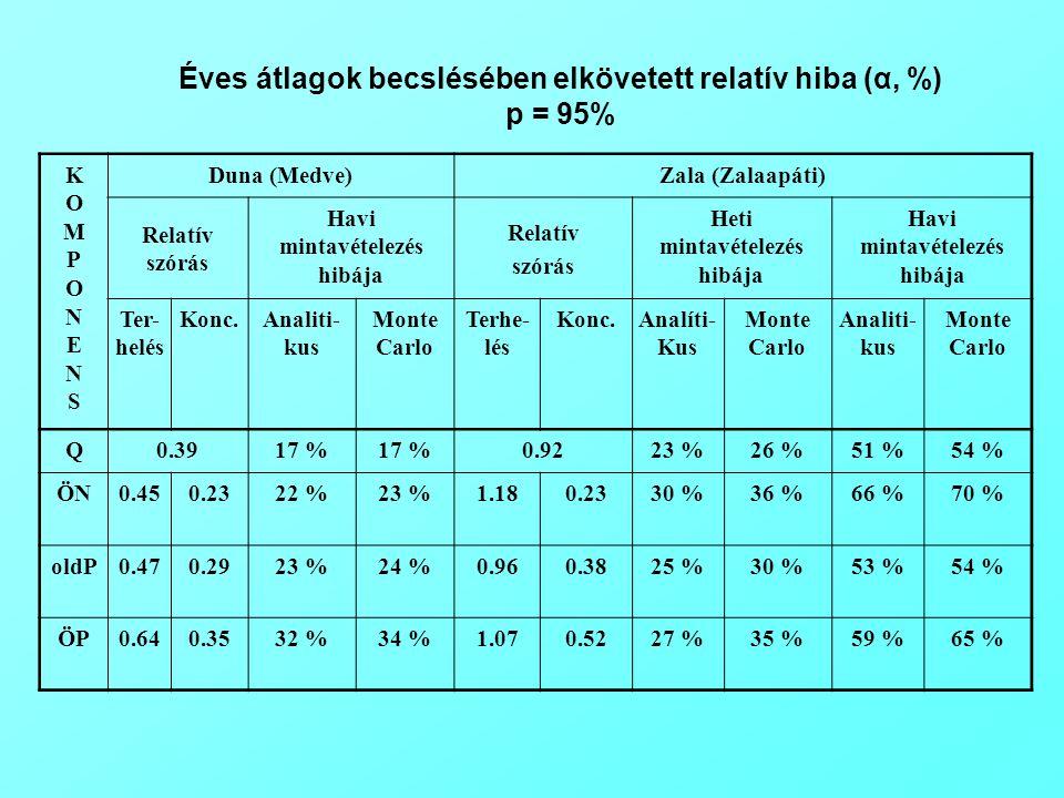 Éves átlagok becslésében elkövetett relatív hiba (α, %) p = 95%