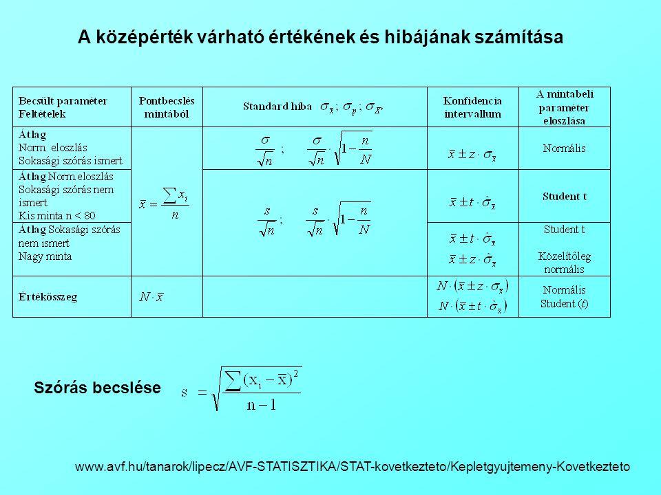 A középérték várható értékének és hibájának számítása