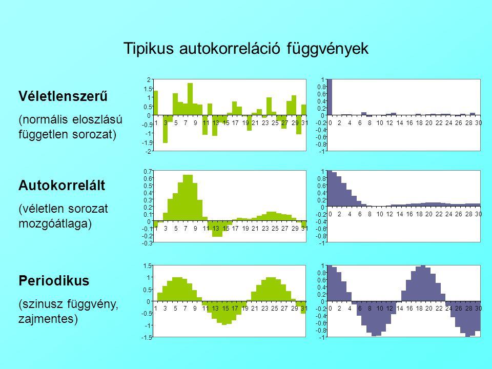 Tipikus autokorreláció függvények