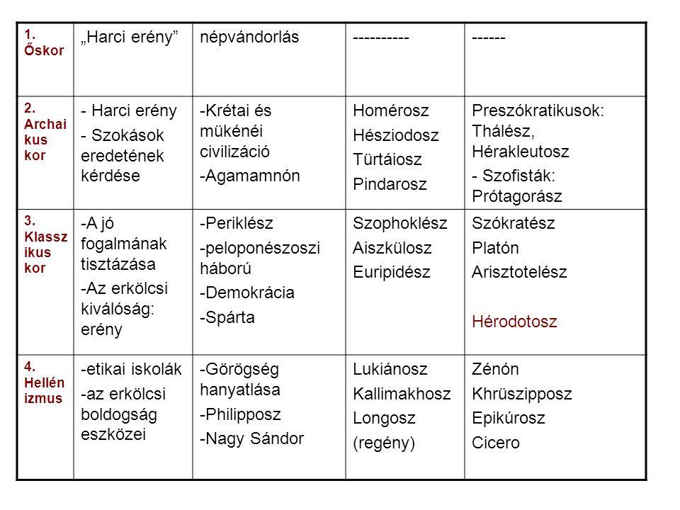 - Szokások eredetének kérdése Krétai és mükénéi civilizáció