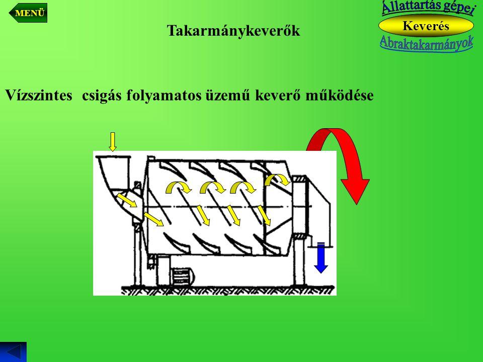 Vízszintes csigás folyamatos üzemű keverő működése