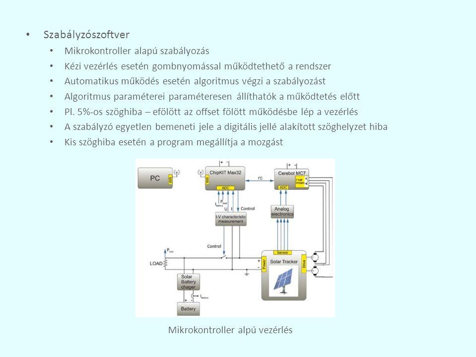 Szabályzószoftver Mikrokontroller alapú szabályozás