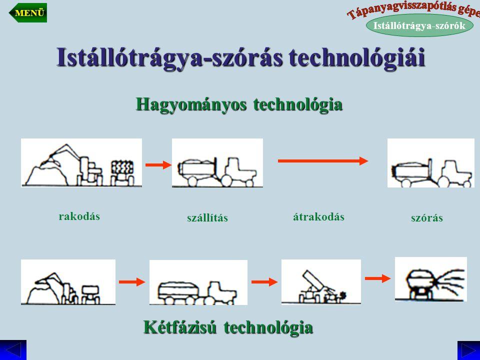 Istállótrágya-szórás technológiái