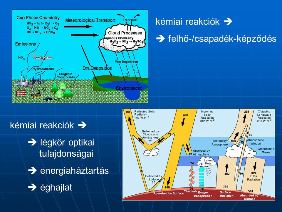 kémiai reakciók   felhő-/csapadék-képződés. kémiai reakciók   légkör optikai tulajdonságai.  energiaháztartás.