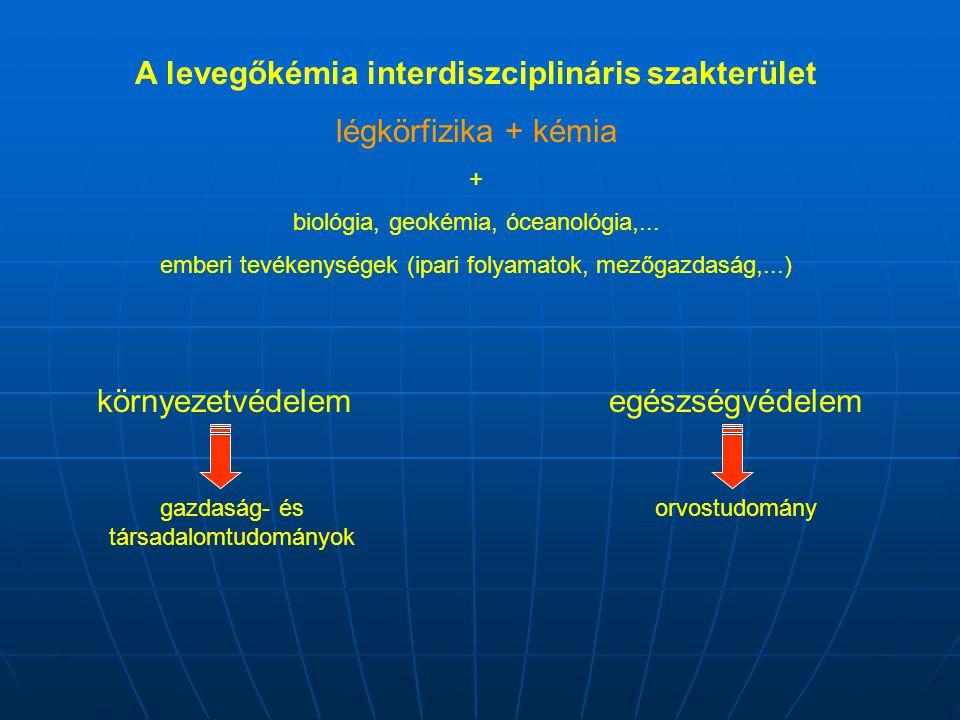A levegőkémia interdiszciplináris szakterület