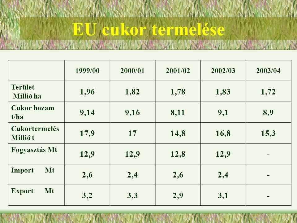 EU cukor termelése 1999/00. 2000/01. 2001/02. 2002/03. 2003/04. Terület. Millió ha. 1,96. 1,82.