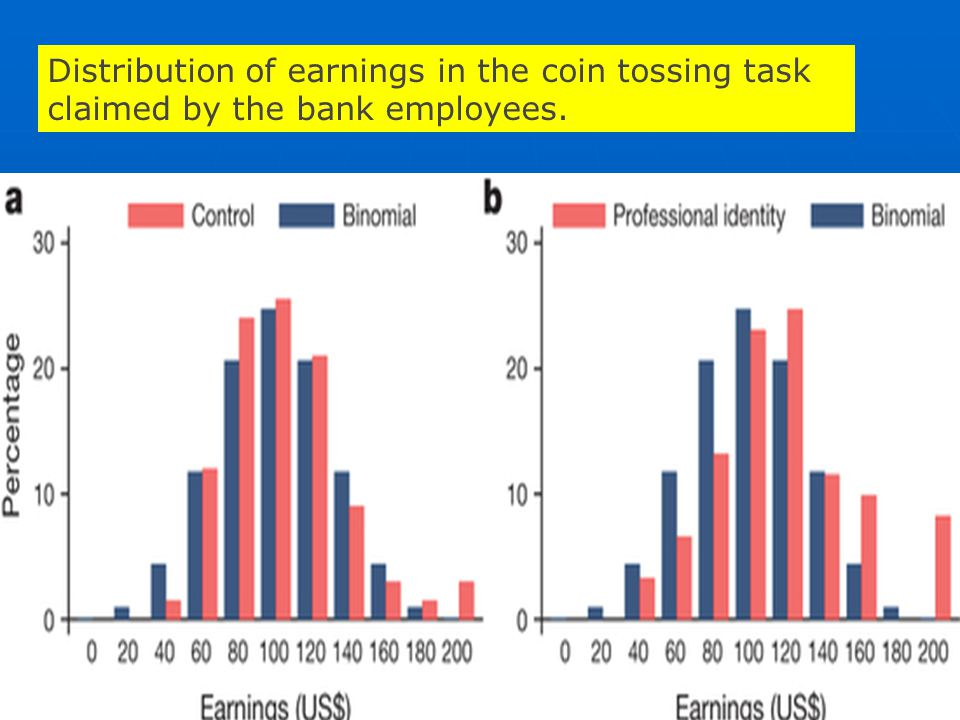 Distribution of earnings in the coin tossing task claimed by the bank employees.