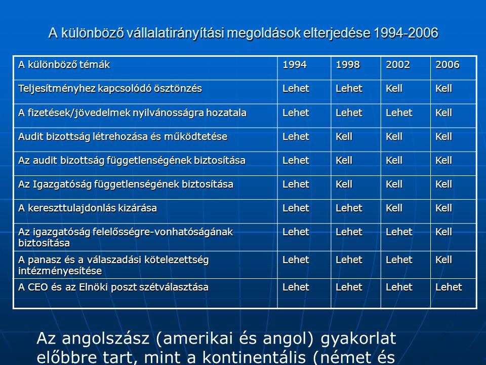 A különböző vállalatirányítási megoldások elterjedése 1994-2006