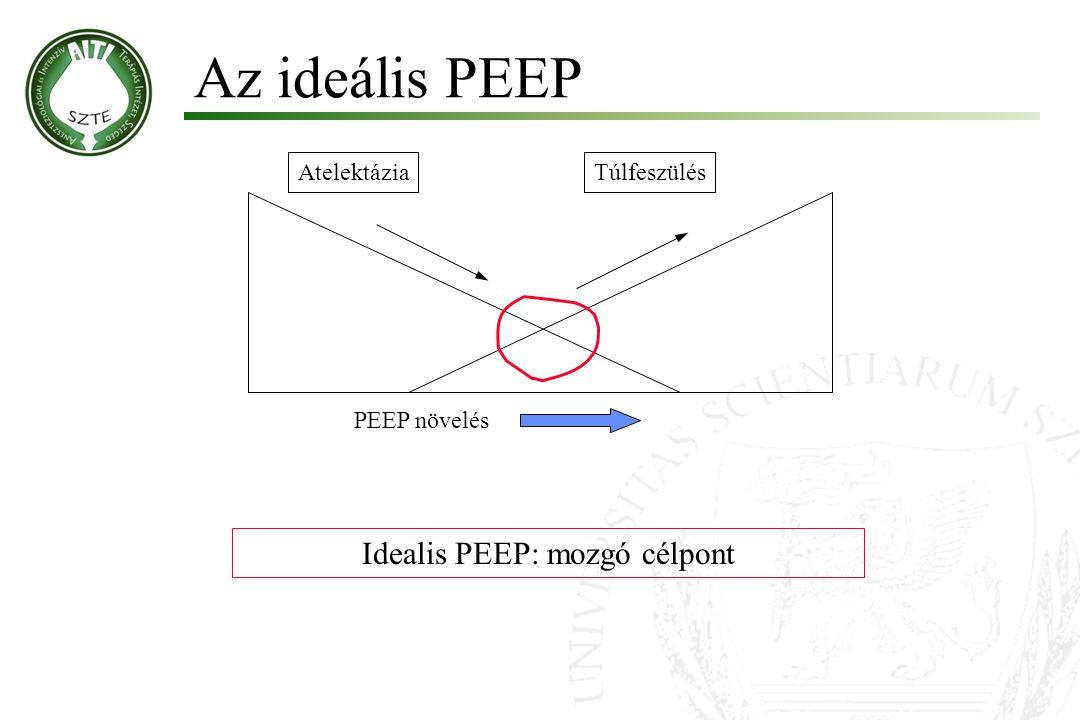 Idealis PEEP: mozgó célpont