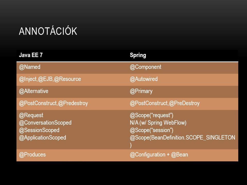 Annotációk Java EE 7 Spring @Named @Component @Inject,@EJB,@Resource