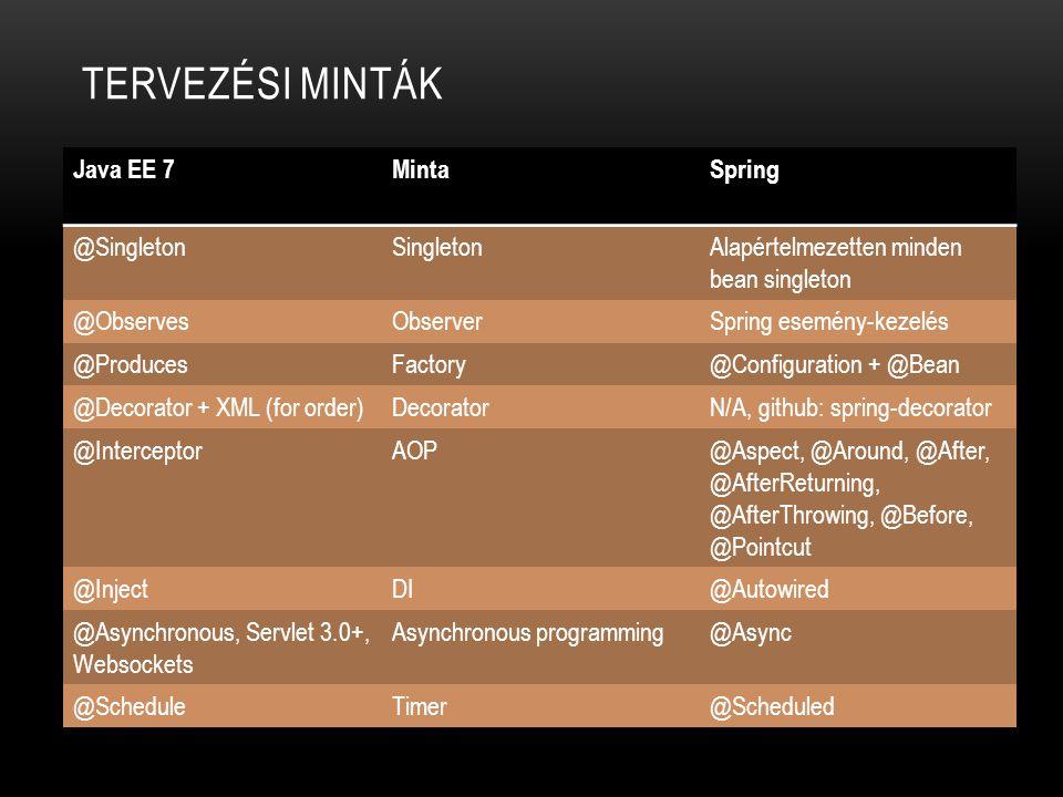 Tervezési minták Java EE 7 Minta Spring @Singleton Singleton