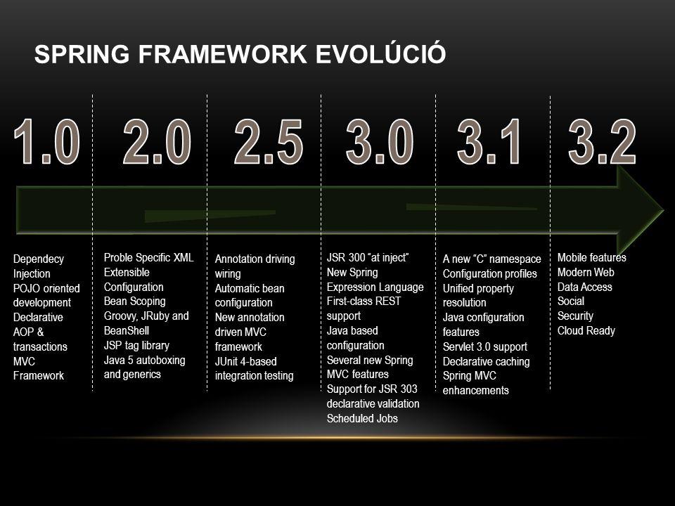 1.0 2.0 2.5 3.0 3.1 3.2 SPRING FRAMEWORK EVOLÚCIÓ Dependecy Injection