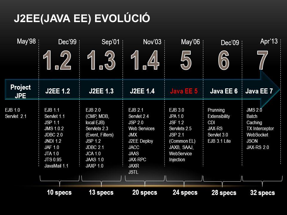 1.2 1.3 1.4 5 6 7 J2EE(JAVA EE) EVOLÚCIÓ May'98 Dec'99 Sep'01 Nov'03