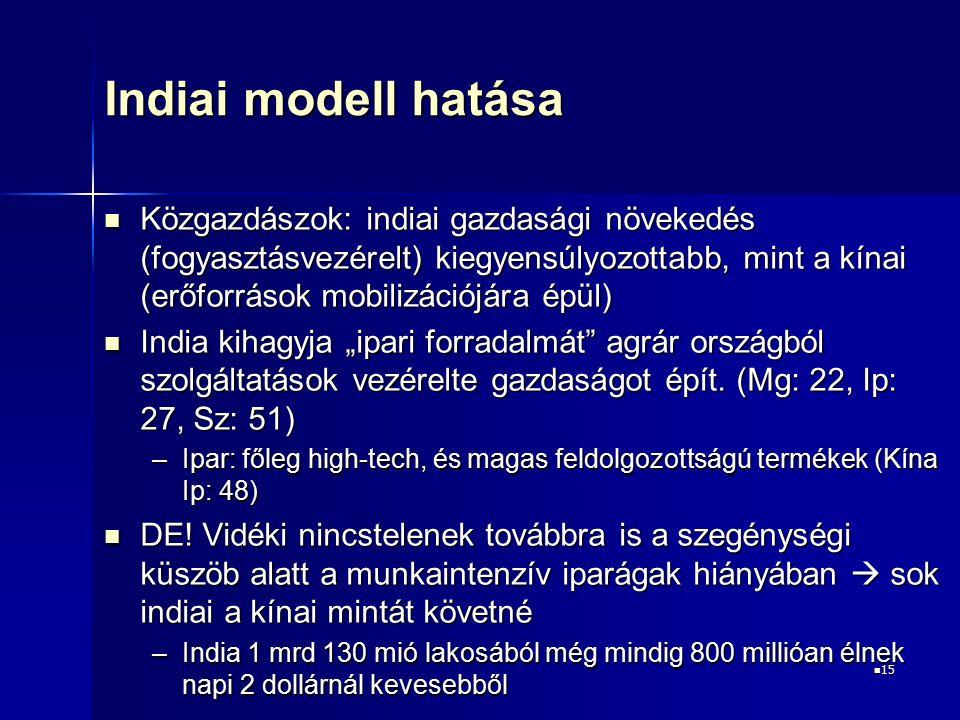 Indiai modell hatása